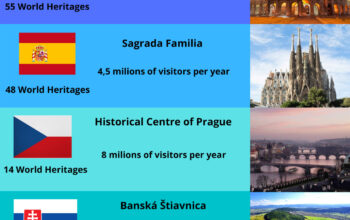 Infographics on some of the World Heritage Sites in the project's partner countries